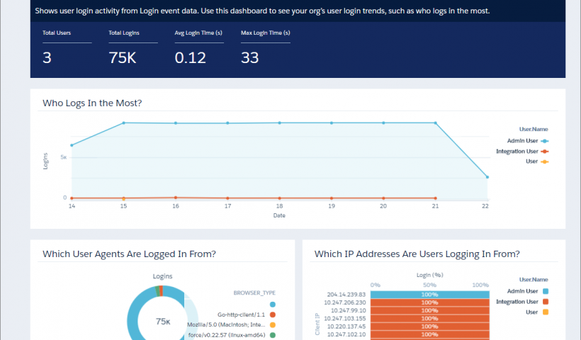 Salesforce User Activity Tracking